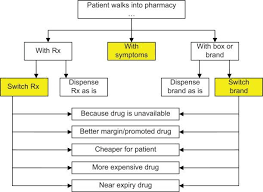 Economic Chart Dispenser Flow Chart For Dispensing Of Pharmaceuticals In Egypt