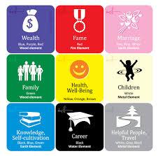 feng shui colors direction elememts. Feng Shui Ba Gua Colors Direction Elememts