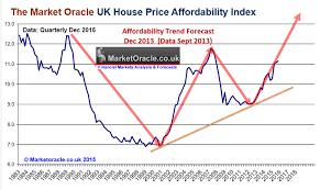 Brexit Stock Market Crash Chart George Osborne Warns Of More Affordable Uk Housing Market If