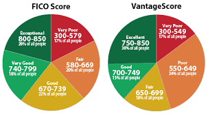 Credit Score Chart 2018 The Best Credit Cards By Credit Score From Excellent To Bad