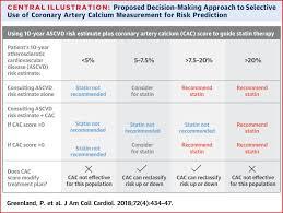 Coronary Calcium Score And Cardiovascular Risk Sciencedirect
