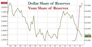 Dollar Appreciation Chart De Dollarization Accelerates Central Banks Dump Dollar In