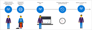 Security Complaince How To Help Maintain Security Compliance Microsoft Secure