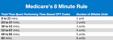 8 Minute Rule Medicare Chart How Medicares 8 Minute Rule Works Practice Perfect