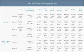 Miles And Smiles Award Chart Turkish Airlines Miles Smiles Changes June 1 2014
