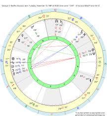 Birth Chart Georgia O Keeffe Scorpio Zodiac Sign Astrology