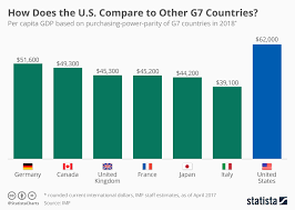 Gdp Chart By Country Chart How Does America Compare To Other G7 Countries
