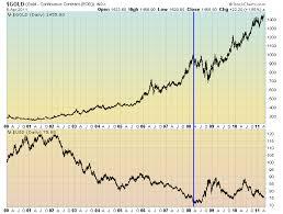 Gold Vs Usd Chart Gold Vs The U S Dollar