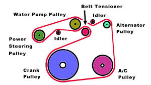 toyota camry to how to replace serpentine belt tensioner a 3 5l serpentine belt diagram