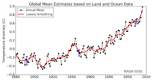 Average Global Temperature By Year Chart Listen To The Earth Smash Another Global Temperature Record