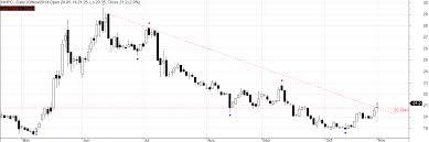 Nhpc Share Price Chart Tradeastrology Nhpc Tradeastro Line Chart Chart Diagram