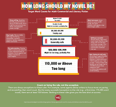 Pop Chart 100 Essential Novels How Long Should A Book Be Word Count For Books Explained