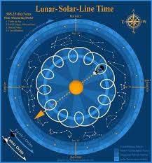 The Creators Calendar Comparison Chart The Creators Calendar