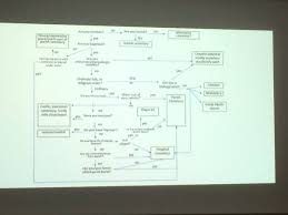Flow Chart Of Medieval Period Arcsickness_health Hashtag On Twitter