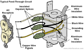 copalum wire splice interfacebus this copalum splice is used to splice aluminum wire to copper wire before connection to the ac receptacle