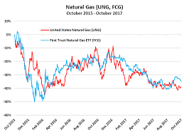 Uk Natural Gas Prices Chart Natural Gas Poised For Rebound As International Imports Grow