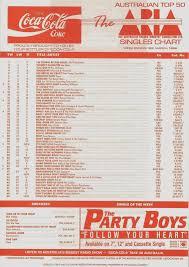 Ohnoitisnathan Old Aria Australian Charts