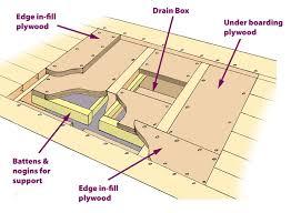 support for underlay floor former