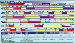 Vhf Spectrum Chart Ham Band Chart Pdf Www Bedowntowndaytona Com