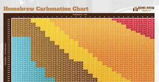 Homebrew Keg Carbonation Chart Books Worth Reading