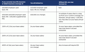 Life Insurance Rate Chart Supplemental Life And Ad D Coverage Expanded For 2019 Hub