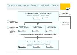 rollout strategy template. Project Plan Template Bee Business Roll Out Product Launch
