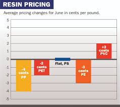 Ethylene Price History Chart Pe At Center Of Mixed Resin Pricing Picture For June