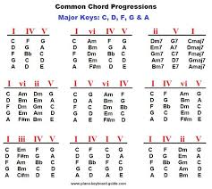 Piano Chord Progressions Major Keys In 2019 Music Theory