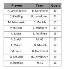 Stats Bundesliga Top Scorers Chart