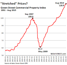 Real Estate Index Chart Contra Corner Another Bubble Is Back Commercial Real