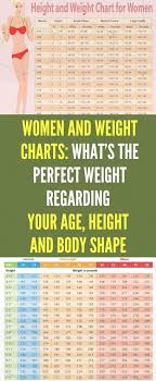 Pin By Yevgeniy Belskikh On Anytime Fitness Weight Charts
