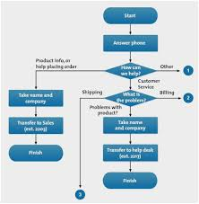 Described Process Chart And Flow Diagram It Change