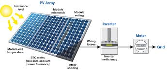 solar panel 300w solar energy system sunpower solar cells machines solar panel 300w solar energy system sunpower solar cells machines for making solar panels
