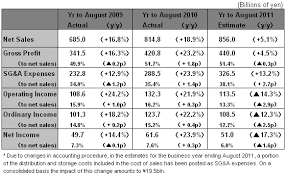 Uniqlo Clothing Size Chart Results Summary For Year To August 2010 Fast Retailing Co