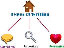 writing styles for grade  concept map showing types of writing subcategories of narrative expository and persuasive