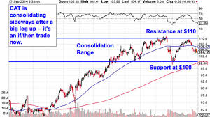 Must See Charts How To Trade Toyota Caterpillar
