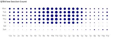 Visualization Qlikview Cookbook
