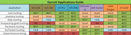 Metal Detector Comparison Chart Metal Detector Choice Guide Garrett