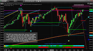 Indexes Race For The New All Time High Technical Traders Ltd