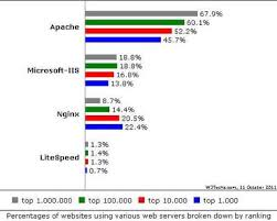 Apache And Iis Web Server Rival Nginx Is Growing Fast Zdnet