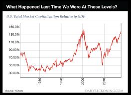 Buffett Indicator Chart Warren Buffetts Favorite Market Metric Suggests Investors