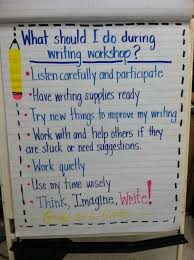 Writer S Workshop Anchor Charts Writers Workshop Responsibilities Anchor Chart Writing