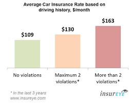 car insurance alberta monthly rates by driving history
