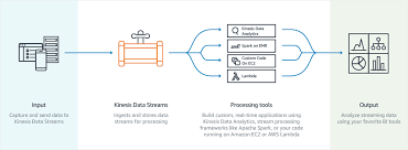 Amazon Kinesis Data Streams Adds Enhanced Fan Out And Http 2 For
