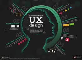 Design Experience Examples Experience Design User Experience Design Examples
