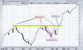 3 Line Break Chart Strategy Bedowntowndaytona Com