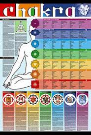 Details About Giant Yoga Chakras Of The Human Body Multilingual Wall Chart Poster