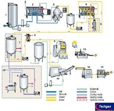 Complete Butter Production Line Flow Chart Butter Churner