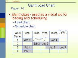 Ppt Scheduling Powerpoint Presentation Id 823034