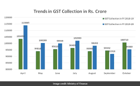 Gst Charts For May 2018 Gst Collection Falls 5 3 To Rs 95 380 Crore In October